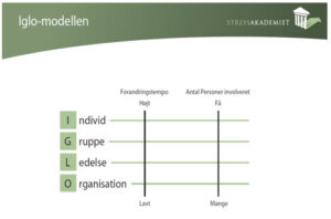 Tegn på stress - IGLO modellen